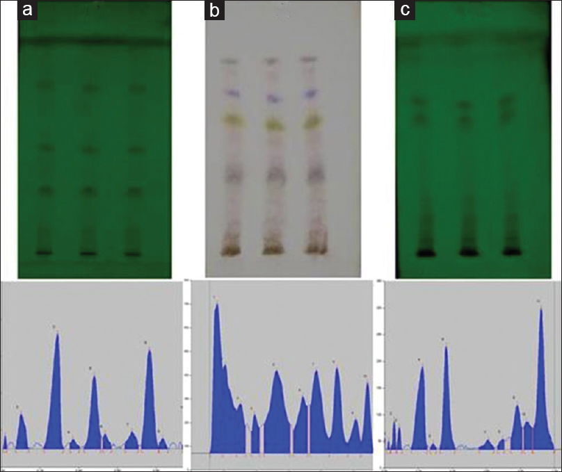 Figure 3: Developed TLC plates and chromatograms of petroleum ether, (a) chloroform (b) and methanol (c) extracts