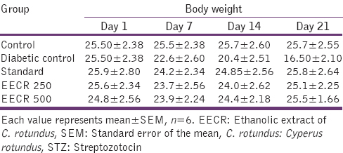 Table  3: Effect of <i>C. rotunduson</i> body weight of STZ-induced diabetic mice