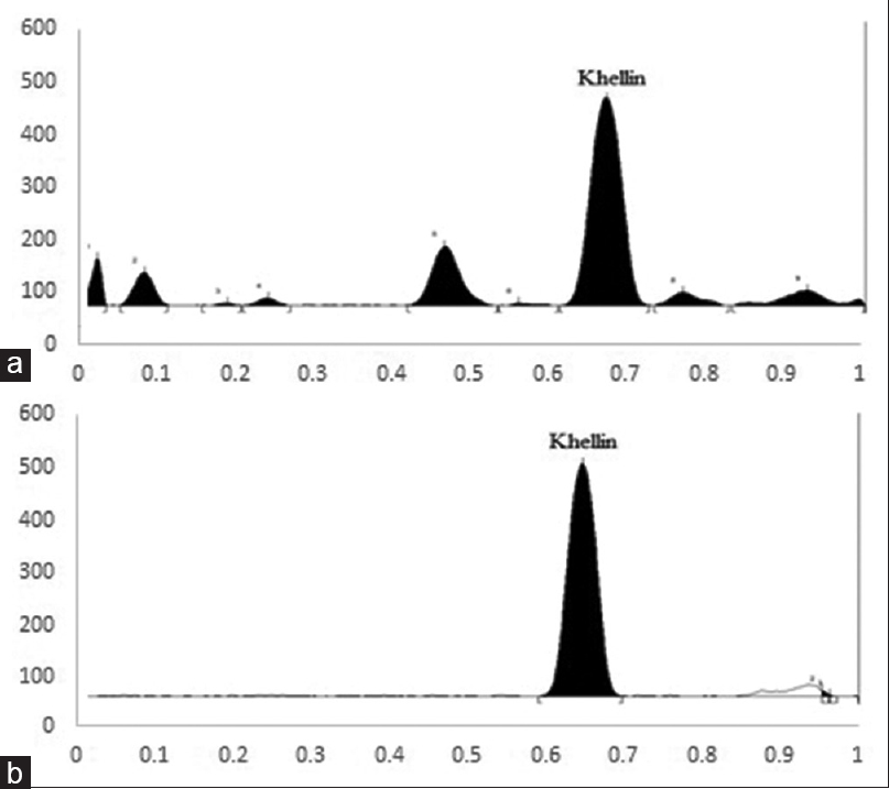 Figure 4:  (a and b) High-performance thin-layer chromatography chromatogram of khellin in extract and standard