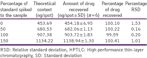 Table  5: Recovery data for khellin by HPTLC
