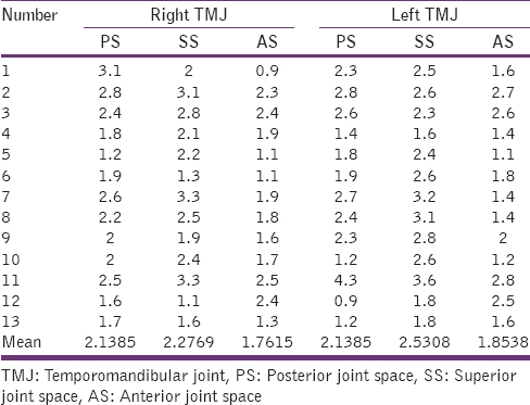 Table 1: Statistical data for the right and left TMJ's