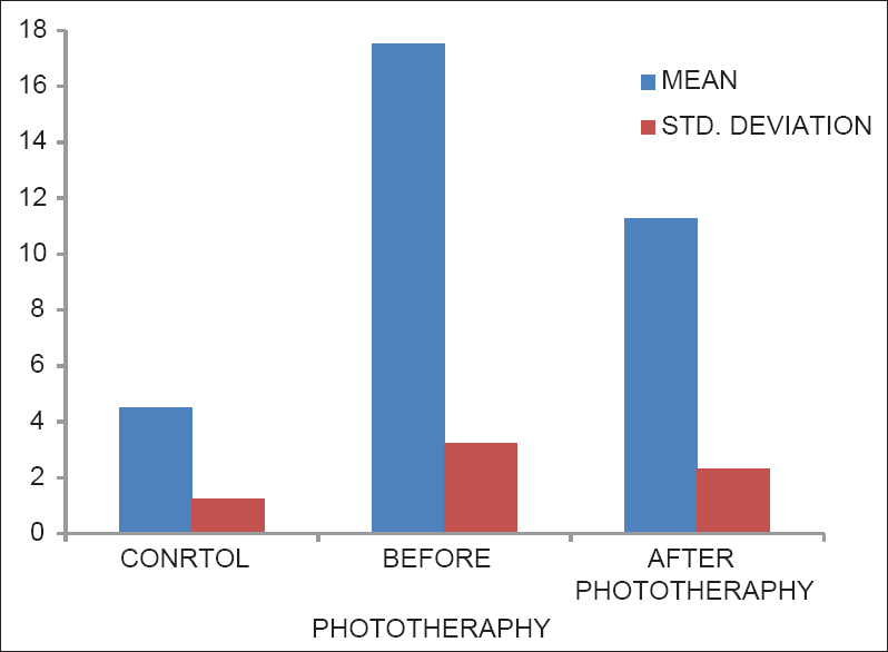 Figure 1: Levels of bilirubin in control, before phototherapy and after phototherapy groups