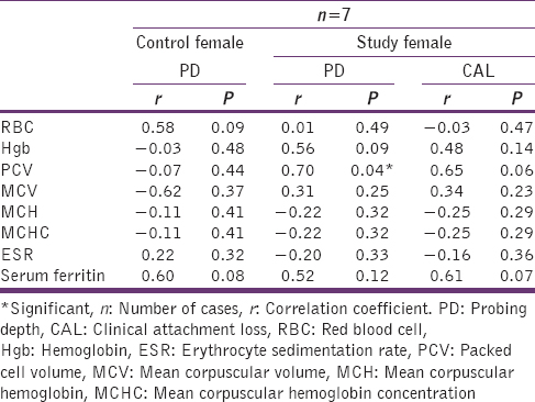 Table 11: Correlation analysis of clinical periodontal parameters with RBC parameters in control and study group females