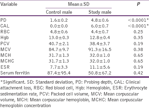 Table 7: Mean, SD, and test off significance of mean values in control and study males