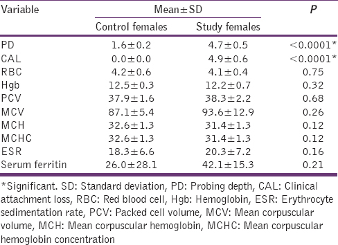 Table 8: Mean, SD and test off significance of mean values in control and study females