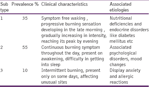 Table: 1 Clinical characteristics and etiologies of burning mouth syndrome