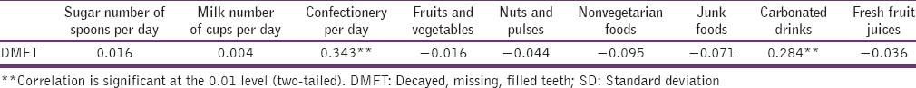 Table 4: Correlation between mean DMFT and mean frequency intake of food items