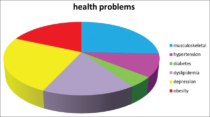 Figure 1: Percentage of health problems in IT and BPO employees