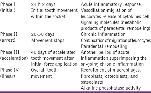Table 1: Phases of orthodontic tooth movement (Pilon <i>et al</i>.<sup>[5]</sup>)