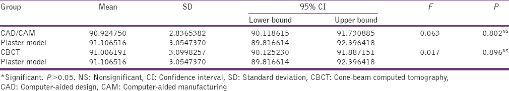 Table 2: The mean of overall Bolton ratio calculated from measurements obtained from CBCT, CAD/CAM, and plaster models