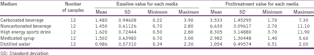 Table 2: Surface roughness (Ra) value obtained in each media (<i>µ</i> m/mm)