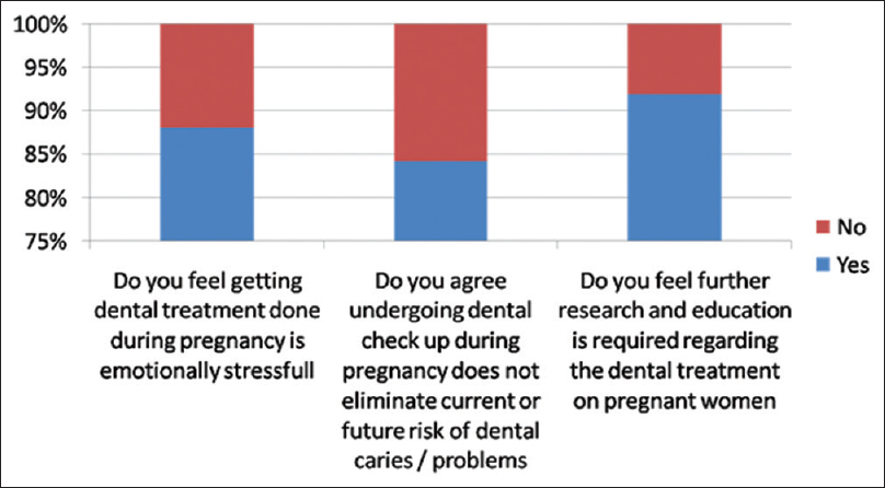 Figure 6: Questionnaire on the perception towards oral health by pregnant women