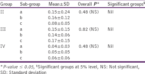 Table 5: Comparison of the mean change between pre- and post-immersion roughness values among different sub-groups in each study group for the alloy portion