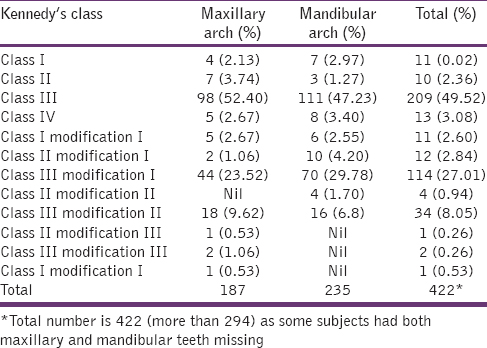 Prevalence of partial edentulousness among the patients reporting to