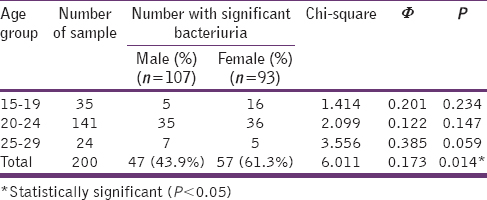 Table 1: Age and gender distribution of students with significant bacteriuria