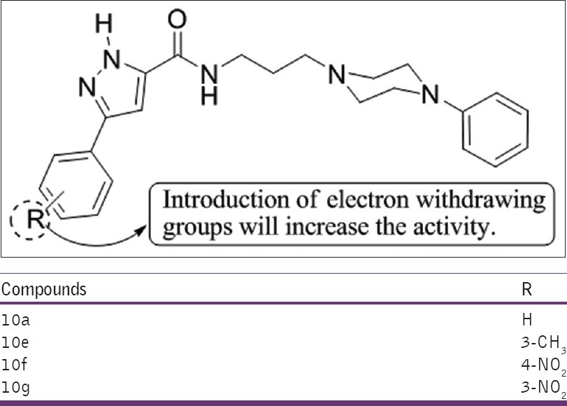 Figure 18: Synthesis of 3-phenyl-N-[3-(4-phenylpiperazin-1yl) propyl]-1H-pyrazole-5-carboxamide derivatives