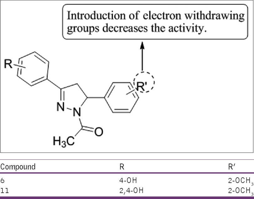 Figure 44: 1-acetyl-3-(4-hydroxy- and 2,4-dihydroxyphenyl)-5-phenyl-4,5-dihydro-(1<i>H</i>)-pyrazole derivatives