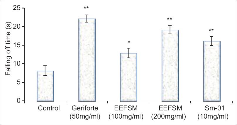 Figure 2: Effect of ethanolic extract of fruit <i>Spondias mangifera</i>, Sm-01 and gerifort on postswimming motor function in mice (values were represented as mean ± standard error of mean [<i>n</i> = 6]. *<i>P </i>< 0.05 and **<i>P </i>< 0.01 compared with respective control group)