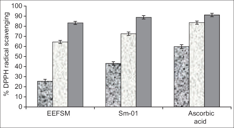 Figure 3: Dose dependent scavenging of 1,1-diphenyl-2-picrylhydrazyl radical by the ethanolic extract of fruit <i>Spondias mangifera</i>, Sm-01 and ascorbic acid at different doses of 0.05, 0.5 and 1.0 mg/mL (values were represented as mean ± standard error of mean [<i>n</i> = 4])