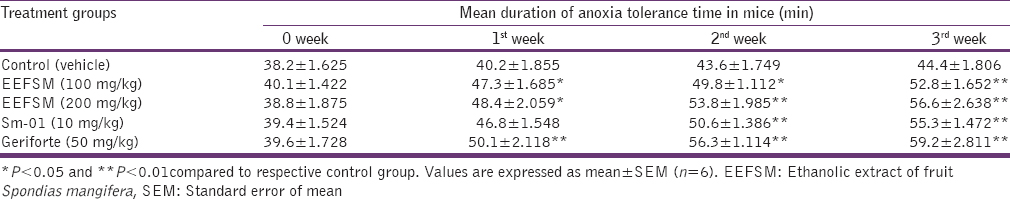 Table  2: Effect of EEFSM, Sm-01 and standard drug gerifort on anoxia stress tolerance test in mice