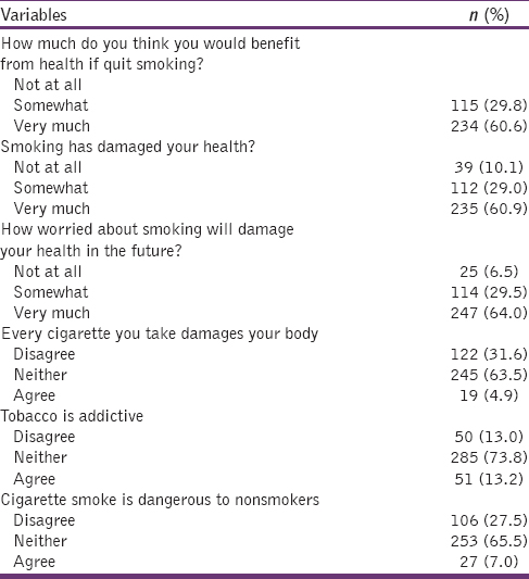perception on cigarette smokers Flavored electronic cigarette use and smoking among youth hongying dai,  intention to initiate cigarette use/quit smoking/perception of tobacco's danger.