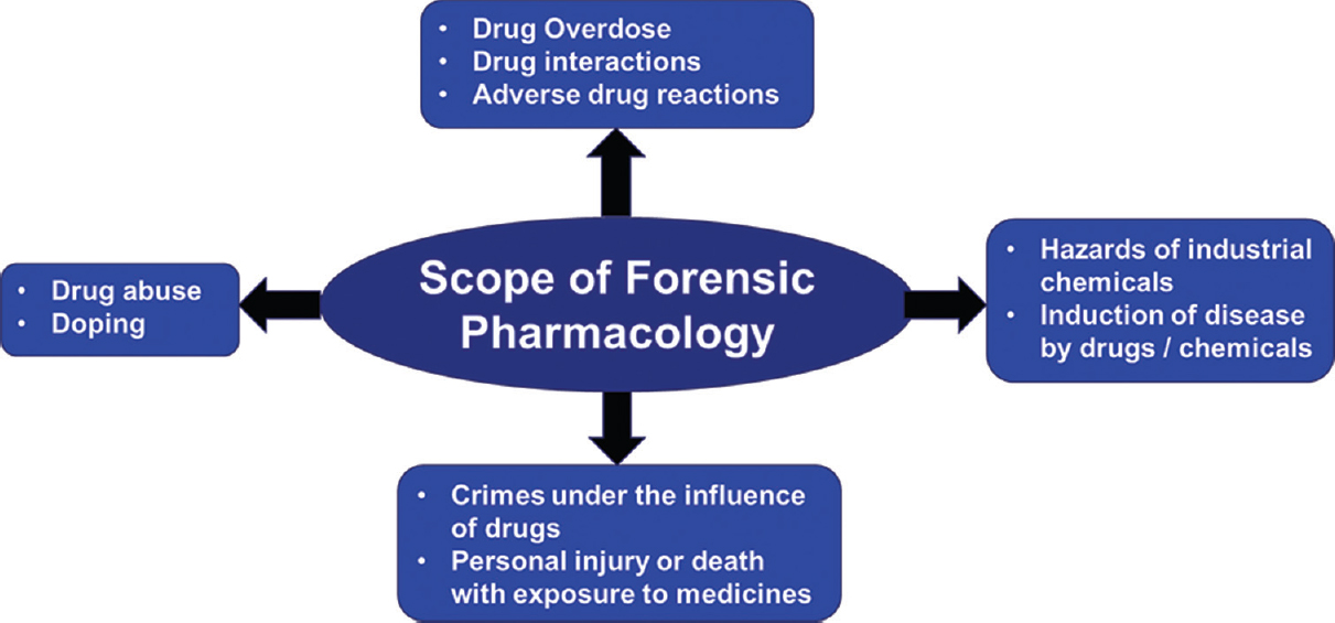 scope of forensic accounting in india In india there is a separate breed of forensic accountants called certified forensic accounting professionals some forensic accountants are also certified fraud examiners, certified public accountants, or chartered accountants.