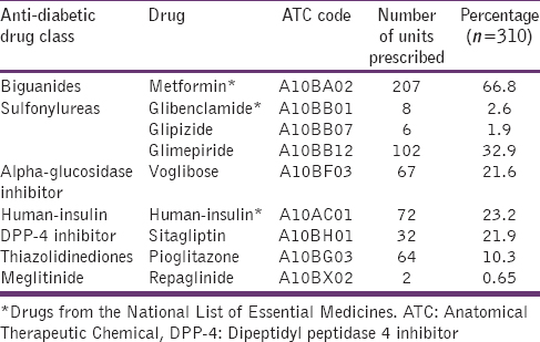 Table 2: Overall utilization of antidiabetic agents