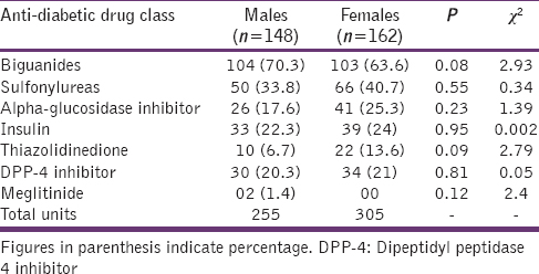 Table 3: Pattern of antidiabetic drug use on the basis of gender