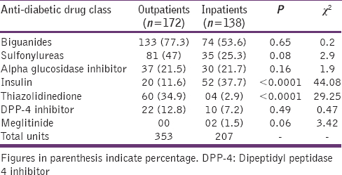 Table 5: Pattern of antidiabetic drug use on the basis of hospital setting