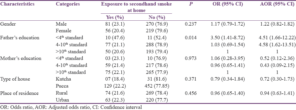 Table 3: Factors associated with being exposed to secondhand smoke at house