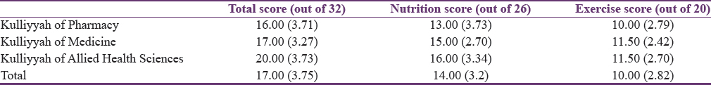 Table 1: Median scores of revised Osteoporosis Knowledge Test for each Kulliyyah
