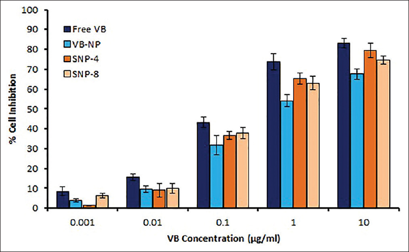 Figure 7: Cell cytotoxicity of free vinorelbine bitartrate and vinorelbine bitartrate loaded nanoparticle formulations on MCF-7 cells. Results stand for the mean ± standard deviation obtained for experiments carried out in triplicate