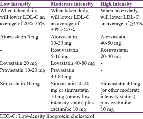 Statin therapy prescribing for patients with type 2 diabetes