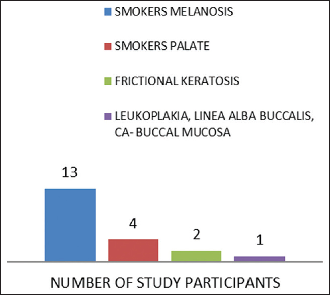 Prevalence of oral mucosal lesions among dental patients