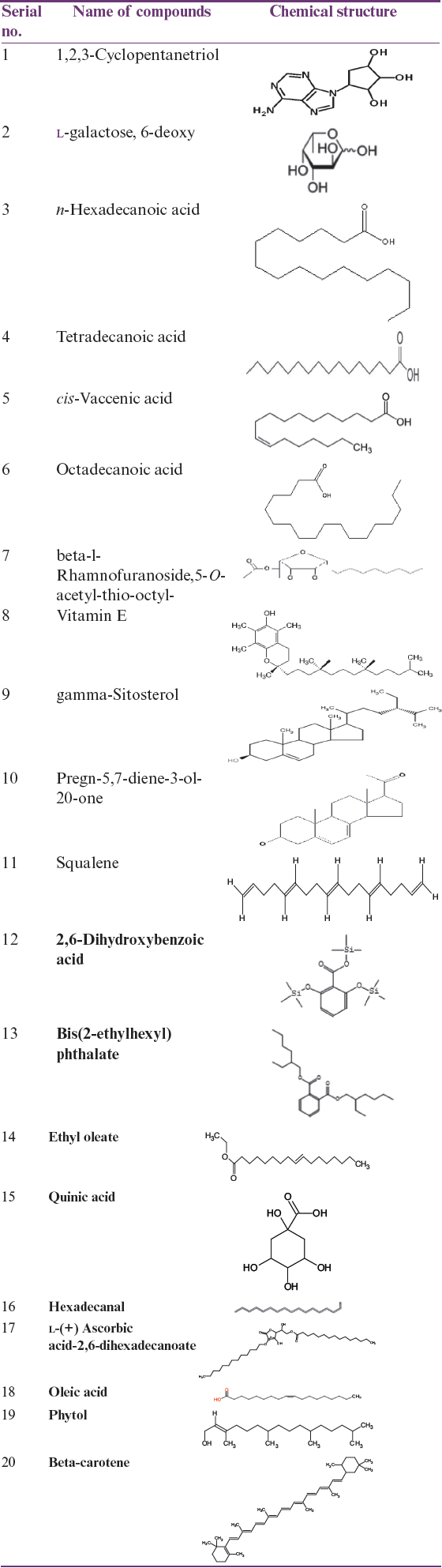 A review of the phytochemical and pharmacological characteristics of