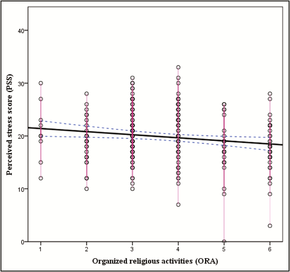 Figure 1: Correlation between organized religious activity and Perceived Stress Scale