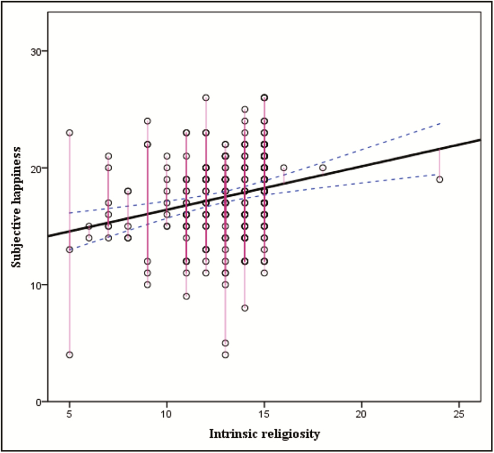 Figure 2: Correlation between subjective happiness and intrinsic religiosity