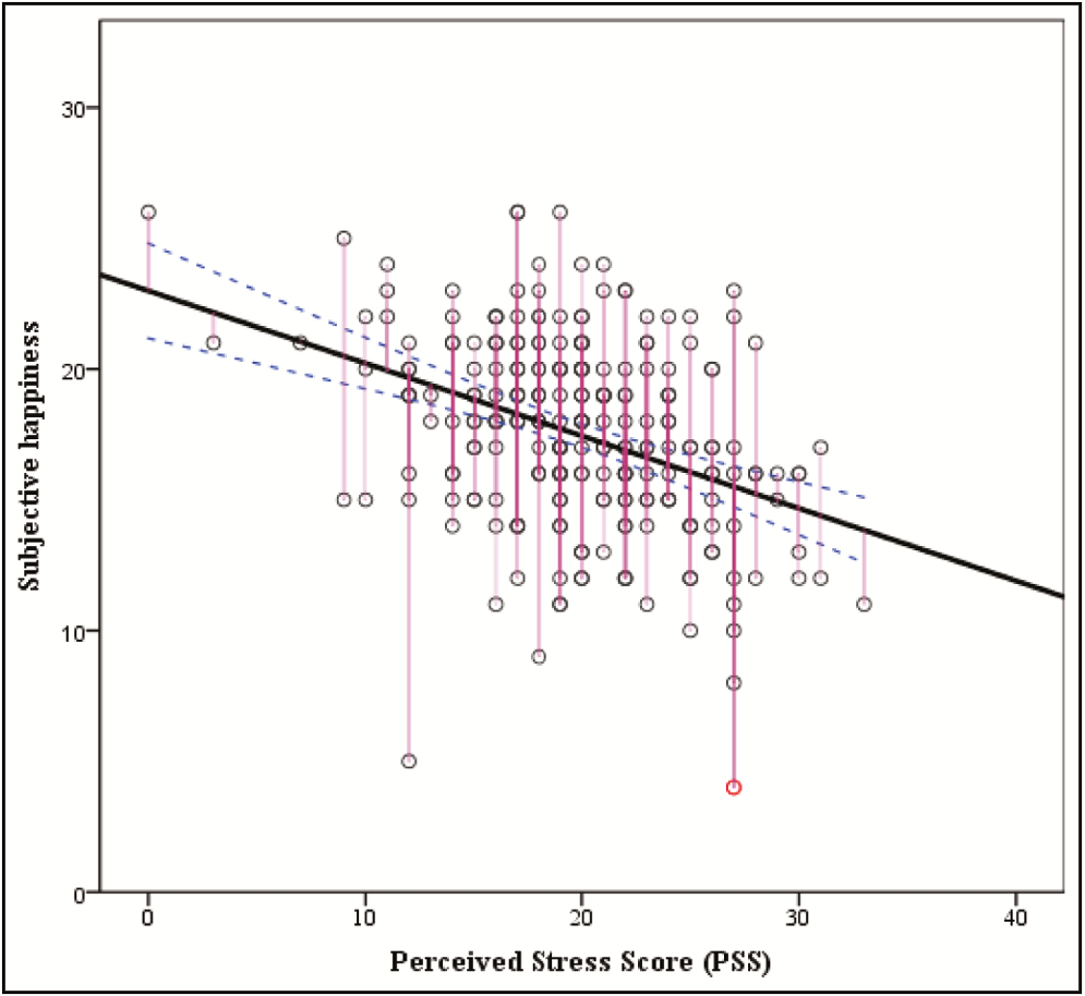 Figure 3: Correlation between subjective happiness and Perceived Stress Scale