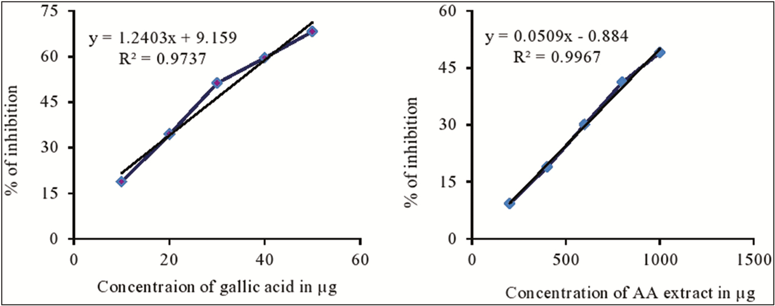 Figure 4: Percentage (&#37;) inhibition effects of gallic acid and <i>A. argentia</i> extract in N, N-dimethyl-1,4-diaminobenzene assay