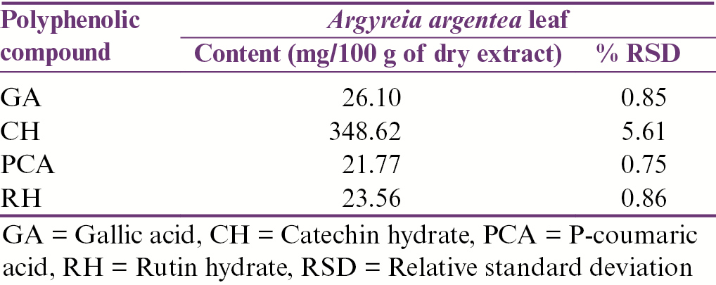 Table 2: Contents of polyphenolic compounds in the ethanol extract of <i>Argyreia argentea</i> (AA) leaf (<i>n</i> &#61; 5)