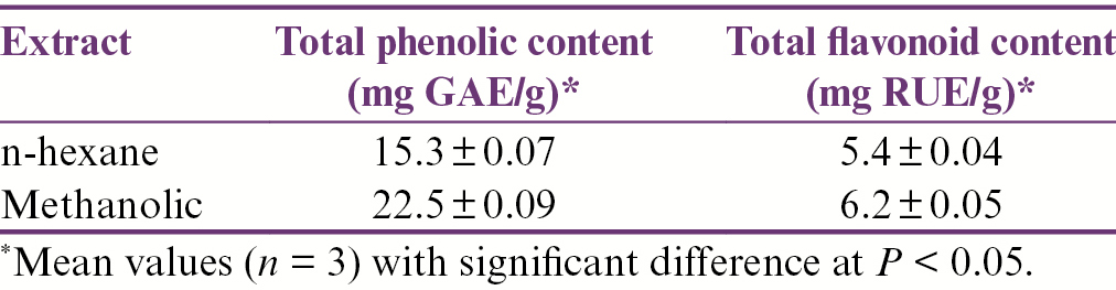 Table 1: Determination of total phenolic content and flavonoid content