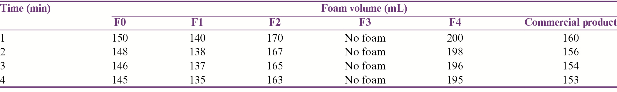 Table 9: Foam stability of different herbal shampoo formulations and a commercial product