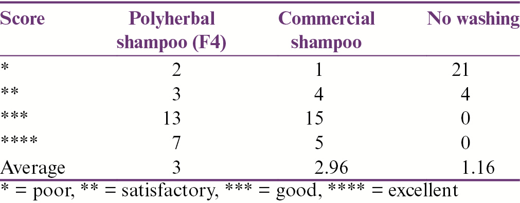 Table 10: Average scores given by the woman volunteers, reflecting their opinions on the conditioning of the tresses after treatment with the optimized formulated shampoo and a commercial shampoo (<i>n</i> = 25)