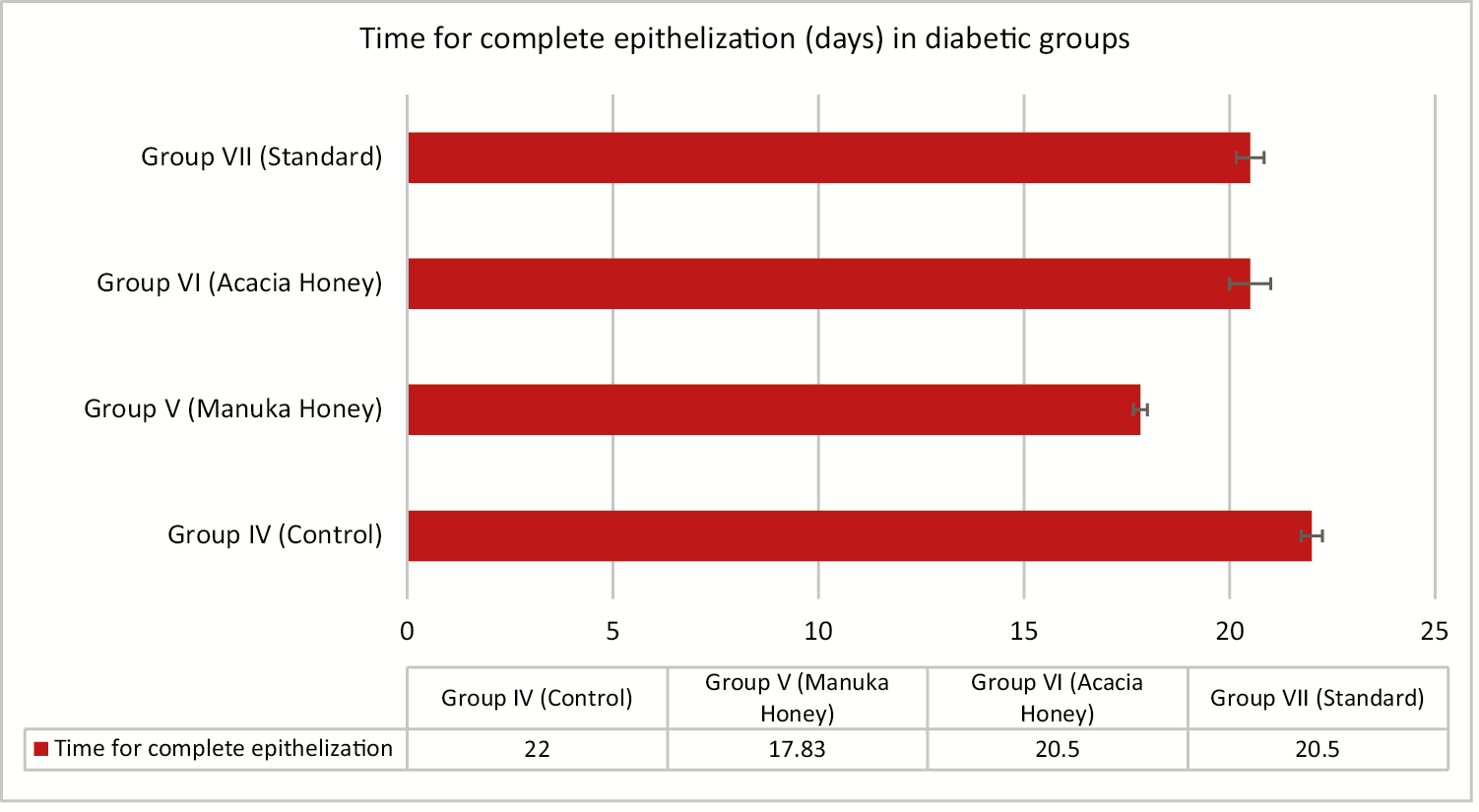 Figure 7: Time for complete epithelization (days) in the diabetic group