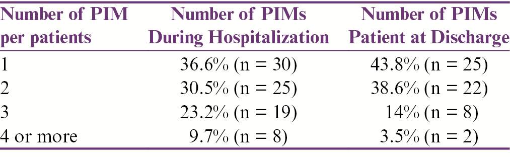 Table 3: Comparison of PIM use during hospitalization and at Discharge