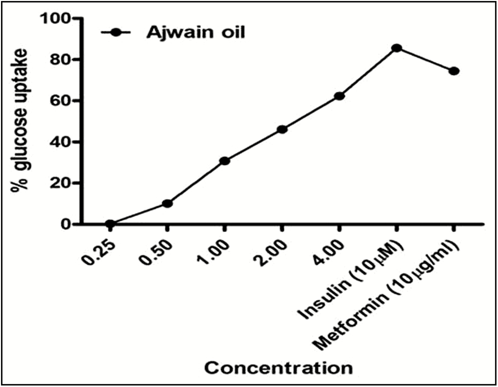 Figure 3: Graphical representation of 6-(<i>N</i>-(7-nitrobenz-2-oxa-1,3-diazol-4-yl) amino)-2-deoxyglucose glucose uptake potential of ajwain oil in L6 myotubes