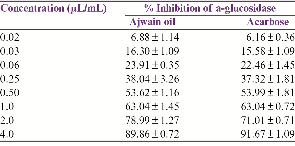 Table 1: α-Glucosidase inhibitory activity of ajwain oil