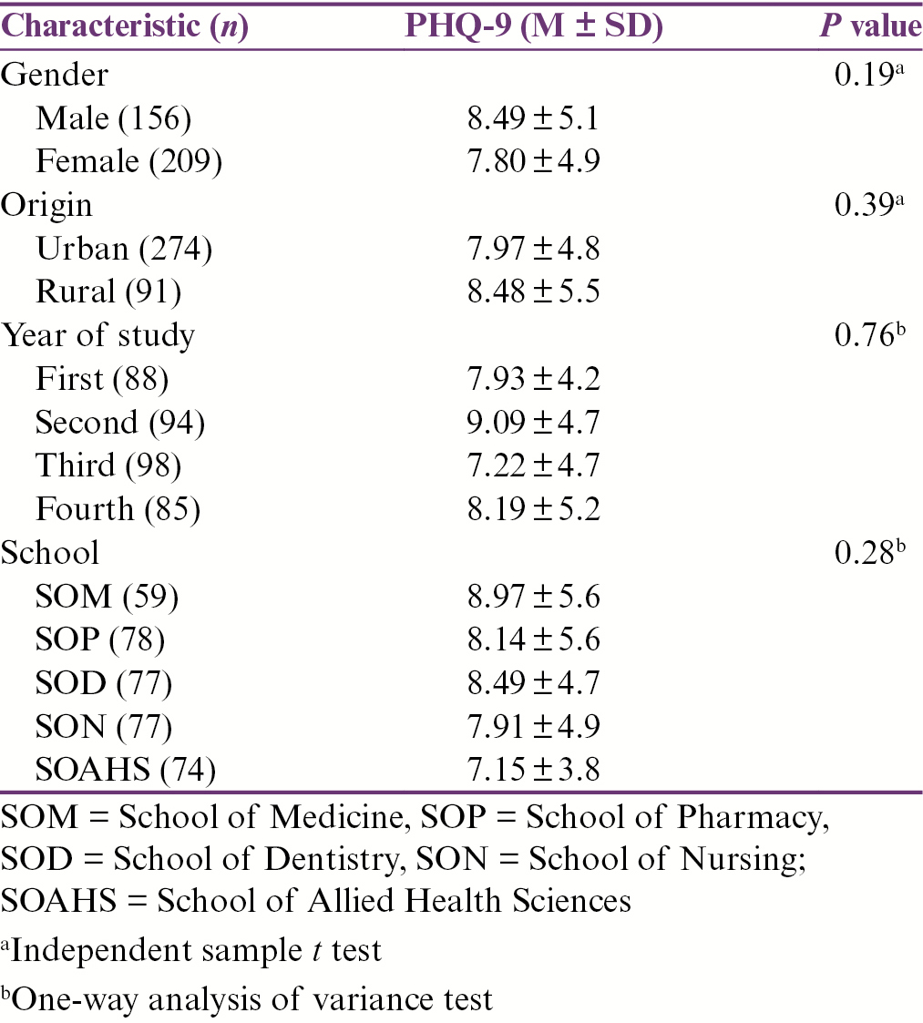 Table 3: Differences in Patient Health Questionaire-9 (PHQ-9) scores among different sociodemographic characteristics of study sample (<i>N</i> = 365)