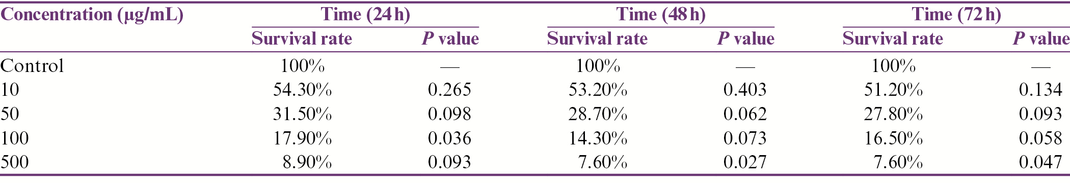 Table 6: Survival rate of human primary prosthetic epithelial cells at 24, 48, and 72h after treatment with juglone methanolic combination at concentrations of 10, 50, 100, and 500 μg/mL