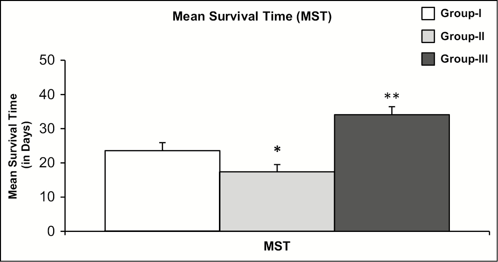 Figure 1: Mean survival times (MSTs) of ascites tumor bearers treated with adsorbed ascites fluid (ad-AF) along with exogenous supplementation of <i>N</i>-acetylcysteine (NAC). Animal from each group were injected <i>i.p.</i> with 1×10<sup>6</sup> cells/mice with Ehrlich's ascites tumor (EAT) cells. Day of tumor inoculation was considered as day 0. Group I (Tumor Control) was administrated 0.1mL of normal saline, Group II (Tumor Experimental) received 0.1mL of ad-AF, whereas Group III (Tumor Experimental + NAC) was treated with 0.1mL of ad-AF and NAC (0.1mL) intraperitoneally on alternate days right from the day of tumor transplantation (day 0). The injections of ad-AF and NAC were given separately on the same day from day 0 till 100% mortality was observed. Survival of animals was recorded on every day. MST was calculated on the basis of survival of the animals. Values presented here are mean ± SE of 10 animals in each group. **<i>P</i><0.005